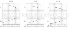Гидравлические характеристики насоса PTD-100