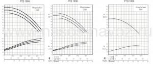 Гидравлические характеристики насоса PTD-100K