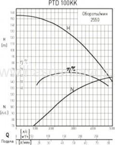 Гидравлические характеристики насоса PTD-100KK
