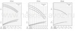 Гидравлические характеристики насоса PTD-65