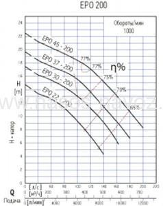 Гидравлические характеристики насоса epo-200