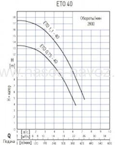 гидравлические характеристики насоса ETO 40