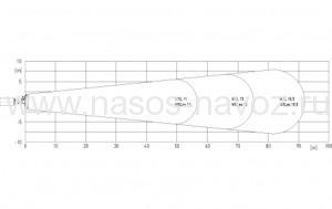 Форма струи и эффективная дальность мешалки mxl