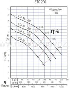 Гидравлические характеристики насоса ETO-200