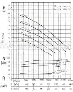 Гидравлические характеристики PTR 250