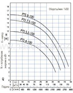 Гидравлические характеристики PTS 100