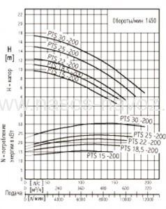 Гидравлические характеристики PTS 200
