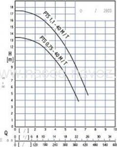 Гидравлические характеристики PTS 40