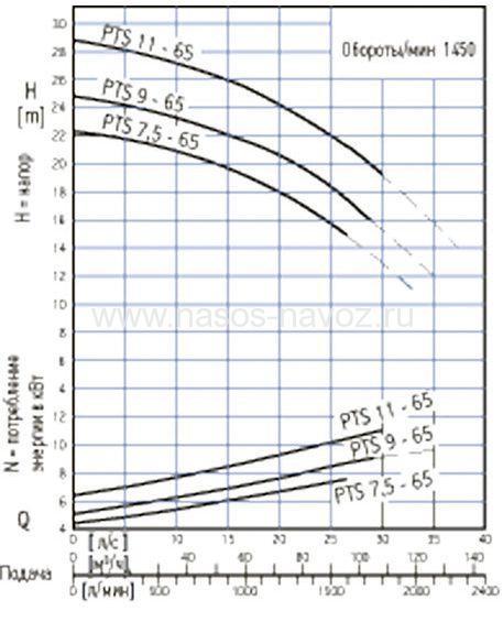 Гидравлические характеристики PTS 65