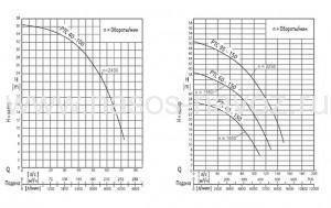 Гидравлические характеристики PTC-PTCM