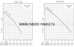 Гидравлические характеристики насоса PTE-250