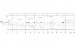 форма струи мешалки mxv
