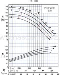 Гидравлические характеристики PTH 100K