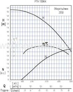 Гидравлические характеристики PTH 100KK