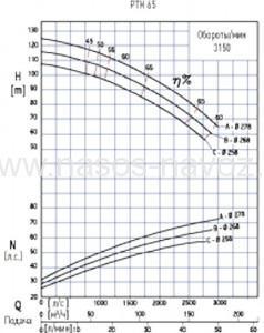 Гидравлические характеристики PTH 65