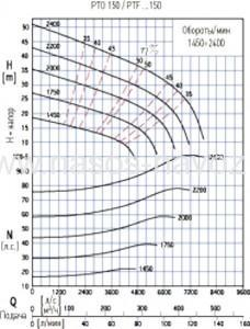 Гидравлические характеристики ptf4-150k