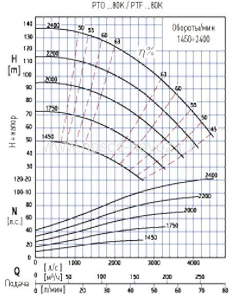 Гидравлические характеристики pto-80k